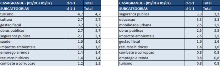 Imagem 1 – tabela de estatística de Renato Casagrande
