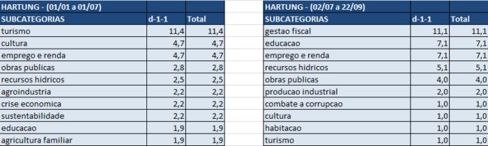 Imagem 2 – tabela de estatística de Paulo Hartung